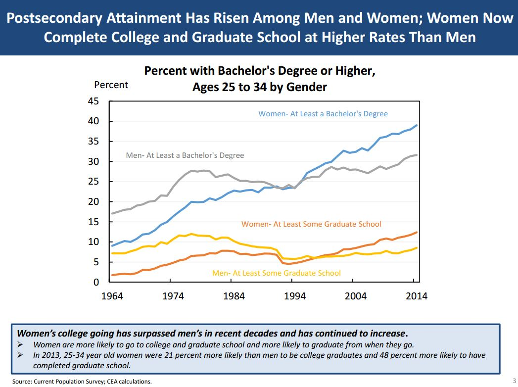 Graphic on educational attainment by gender
